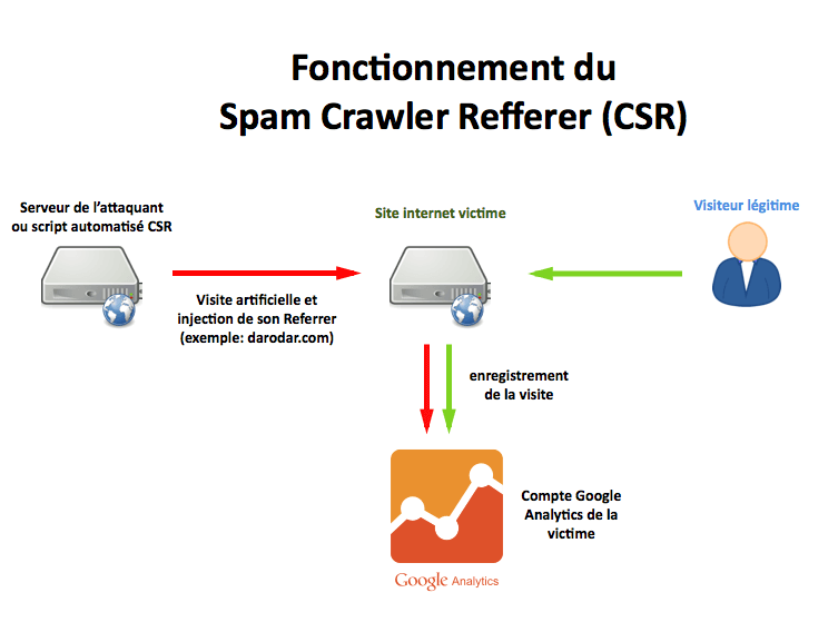 I-B-fonctionnement-spam-crawler-referrer