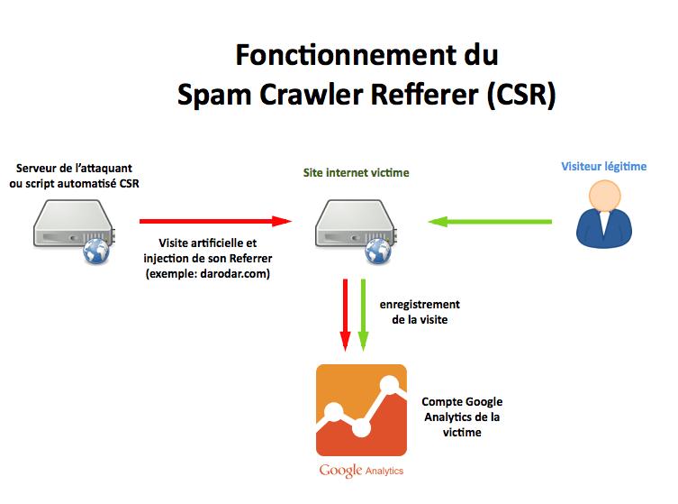 I-B-fonctionnement-spam-crawler-referrer