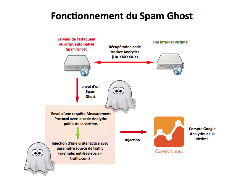 I-C-fonctionnement-spam-ghost