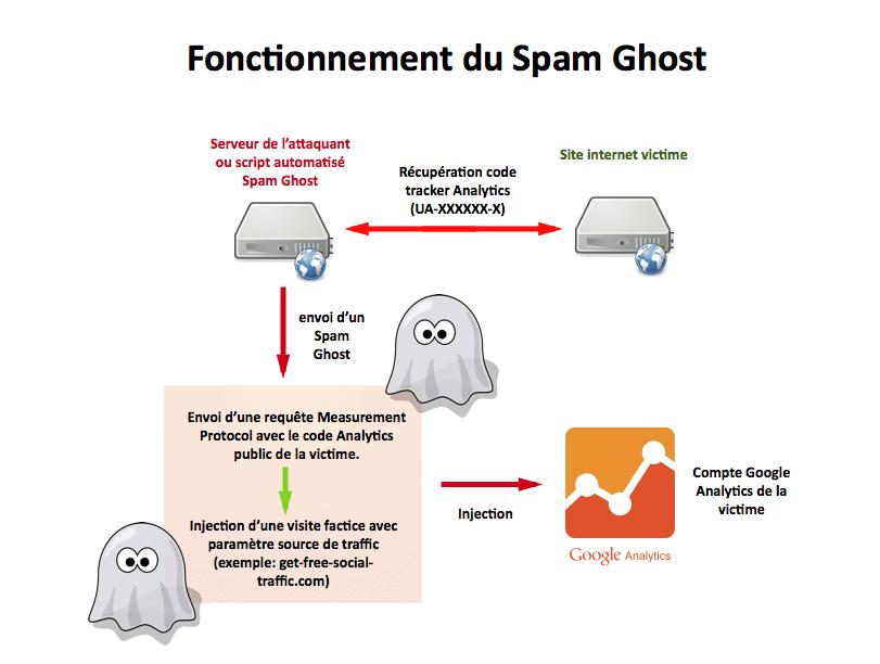 I-C-fonctionnement-spam-ghost